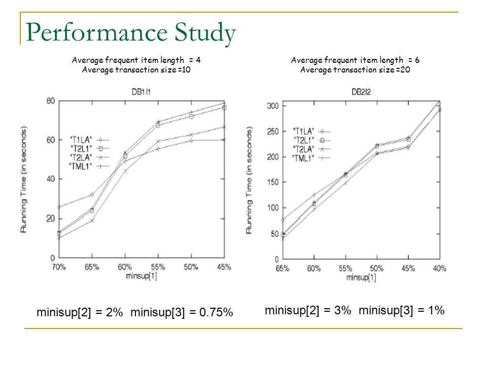 Performance Study minisup[2] = 3% minisup[3] = 1%